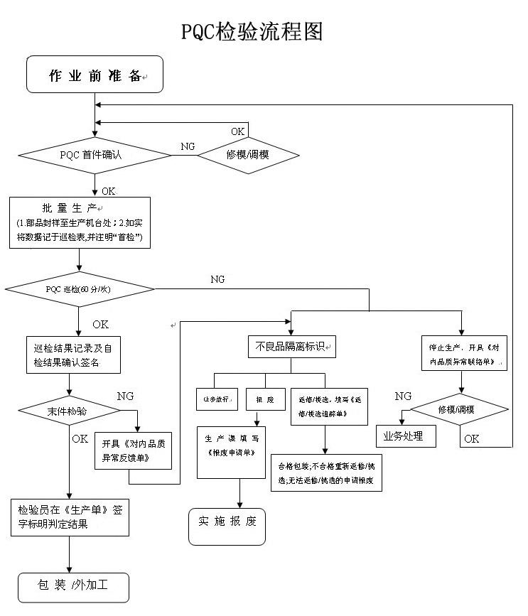技术研发 质量检测 > zcx pqc流程图   2010-01-13 13:46:57